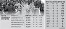 '가점·현금부자' 그들만의 잔치된 강남 청약