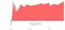 <코>스튜디오드래곤, 5.37% 오르며 체결강도 강세 지속(248%)