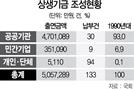 """[논란 커지는 농어촌상생기금]기업 2,293곳에 참여공문...""""사실상 강제모금"""""""