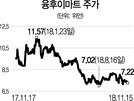 """[글로벌 HOT스톡] 융후이마트, 신선식품 마진율 높아...""""내년부터 순익 급증"""""""