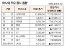 [표]아시아 주요 증시 동향(11월 16일)