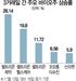 '삼바' 빠진 바이오주 연일 상승