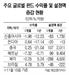 [머니+]신흥국 시장 비관론은 반등 신호?... 수익률 떨어져도 자금 몰려