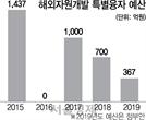 자원개발 끊기자 특별융자 30 →50% 확대