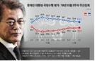 文대통령 국정지지도 53.7%…7주 연속 내리막