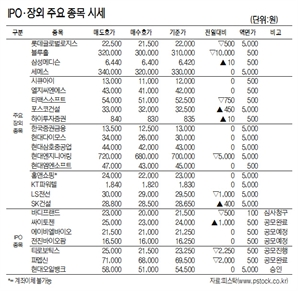 [표]IPO·장외 주요 종목 시세(11월 19일)