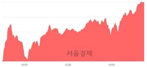 [마감 시황]  외국인 매수 우위.. 코스닥 702.13(▲11.95, +1.73%) 상승 마감
