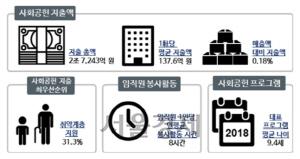 문재인 정부 출범 이후 기업사회공헌지출 급증...2017년 기업당 30억 늘어