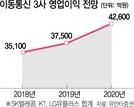"""""""통신주, 내년이 더 좋다"""""""