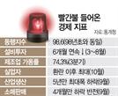 경기 7대지표 중 6개 '환란·금융위기 수준'
