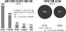 """""""24% 받으면 남는게 없다"""" 대부업체 대출거절 '역풍'"""