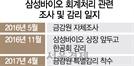 """[위기의 바이오산업] """"금감원, 2016년 당시 조사때 3차례나 '문제 없다' 했는데...불확실성만 키워"""""""