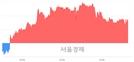 <코>CJ프레시웨이, 3.09% 오르며 체결강도 강세 지속(187%)