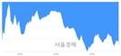 [마감 시황]  외국인과 기관의 동반 매도세.. 코스닥 690.81(▼11.32, -1.61%) 하락 마감