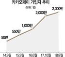 카카오페이 첫 투자 상품, 첫날 4시간20분 만에 '완판'