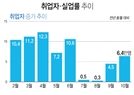 """[청와대 인사이드]靑 """"취업자 증가 폭 15만 명이 뉴 노멀"""""""