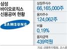 삼바 신용융자 439억 어쩌나
