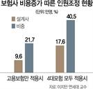 4대보험 의무적용땐 설계사 17만명 퇴출...보험시장서도 '선의의 역설'