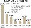 """비트코인 또 급락...""""300만원 간다"""" 최악 전망도"""
