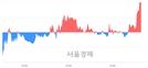 <코>삼본정밀전자, 3.08% 오르며 체결강도 강세 지속(115%)