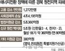 """'脫원전 직격탄' 경주 세수 432억 급감...경북 지자체장 """"지역 살릴 대책을"""""""