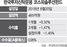 [펀드줌인]한국투자신탁운용 '코스피솔루션 펀드'