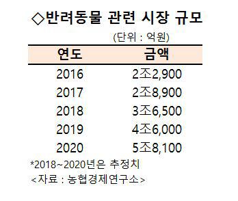[시그널] 반려동물 시장 선점나선 GS그룹…GS리테일, 펫츠비 지분 25% 취득