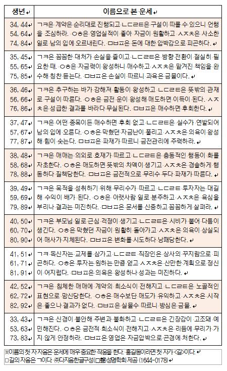 오늘의 재운[11월 27일]