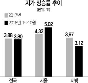주택 옥죄니...서울 땅값 상승률 11년래 최고