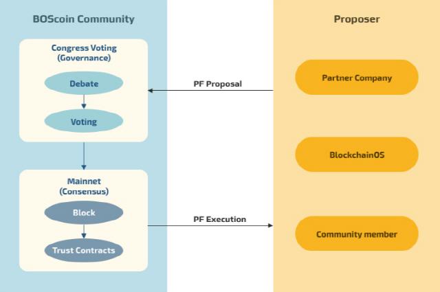 보스코인 메인넷 서버 이전 완료…첫 번째 커뮤니티 투표 실시 예정