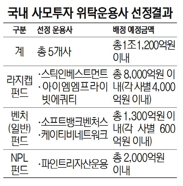 [시그널] 국민연금 라지캡, 스틱·IMM이 맡는다