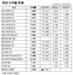 [표]채권 수익률 현황(11월 29일)