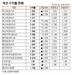 [표]채권 수익률 현황(11월 30일)