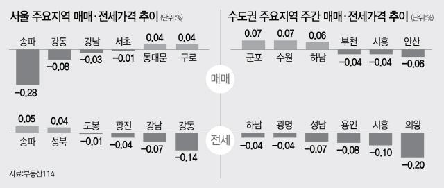 3주 연속 하락한 서울 아파트 값... 전세시장은 '조용'