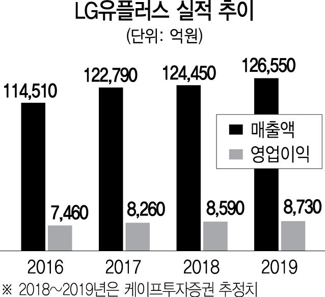 [서경스타즈IR]LGU+, 맘심·동심 多 잡은 5G 콘텐츠 '장전'