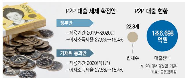 [기재위 P2P대출 세제안 확정] 부실 우려에 稅혜택 시행 1년 연기