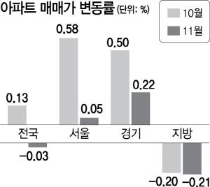 11월 전국 아파트값 -0.03%...두달만에 하락 전환