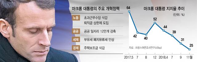 [글로벌 인사이드]퇴진 내몰린 개혁전도사...마크롱 리더십, 길을 잃다