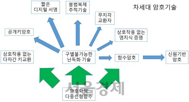[이달의 과학기술인상] 천정희 서울대 교수, 암호학적 다중선형함수 해독…난제였던 안전성까지 잡아