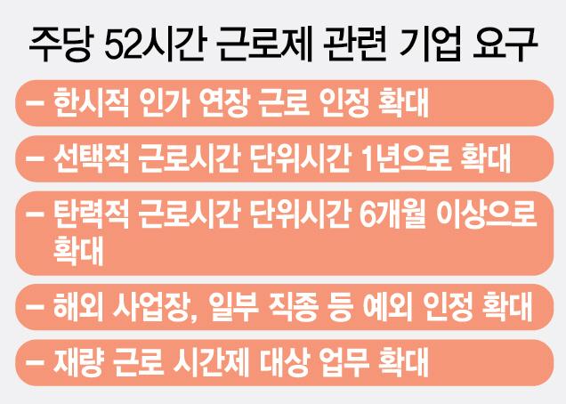 [주52시간 초읽기 몰린 재계]'정유·조선·건설만이라도 한시적 연장근로 허용해달라'
