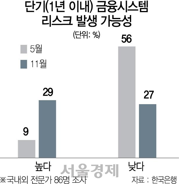 뚜렷해지는 금융위기 징후...'1년내 리스크 온다' 3배↑(전문가 응답률 9→29%)