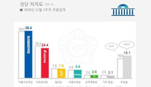 문대통령 국정지지도 50%…9주간 하락세와 작별