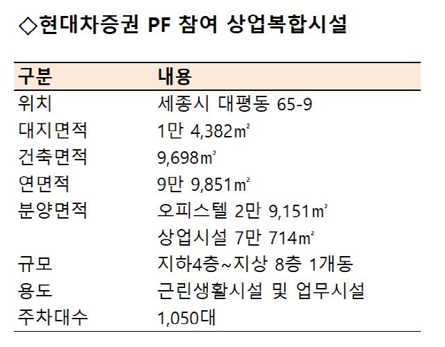 [시그널] 현대차증권, 세종시 상업용부동산에 2,000억원 규모 PF 조성…송도 PF 이어 연타석 홈런