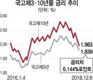 """채권시장 장단기 금리차 10년 만에 최저…""""경기 침체 빨간불"""""""