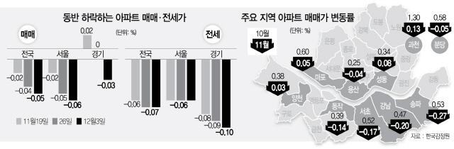 [주택가격 하락 언제까지]경기 집값도 17주만에 '뚝'...바닥 놓고 '매도·매수 저울질'