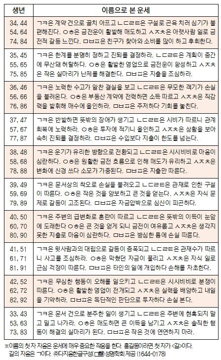 오늘의 재운[12월 7일]