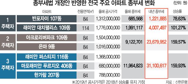15년 장기보유 때 공제율 40%→50% 상향