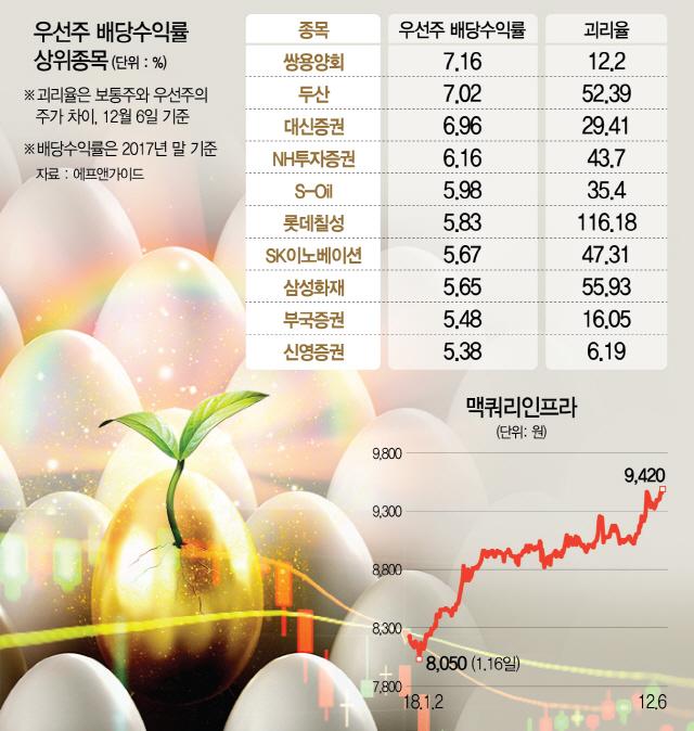 배당 시즌...'우선주·고배당주 노려라'