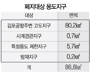 서울외곽 축구장 90배 땅, 56년만에 이용규제 푼다