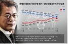 문 대통령, 국정 지지도 49.5%...10주 만에 반등